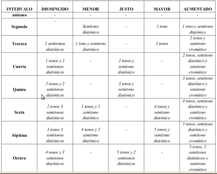 Resultado de imagen para intervalos musicales clasificacion