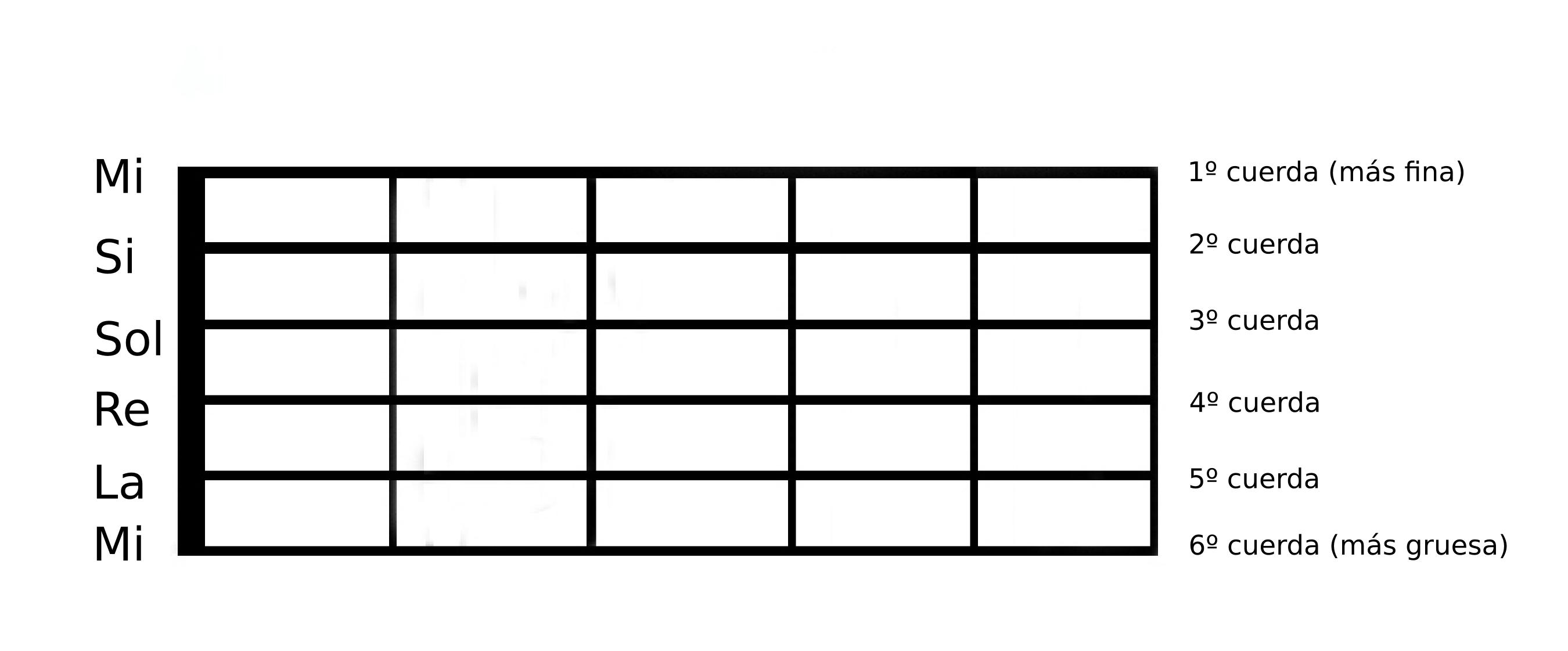 Resultado de imagen para afinacion estandar de guitarra